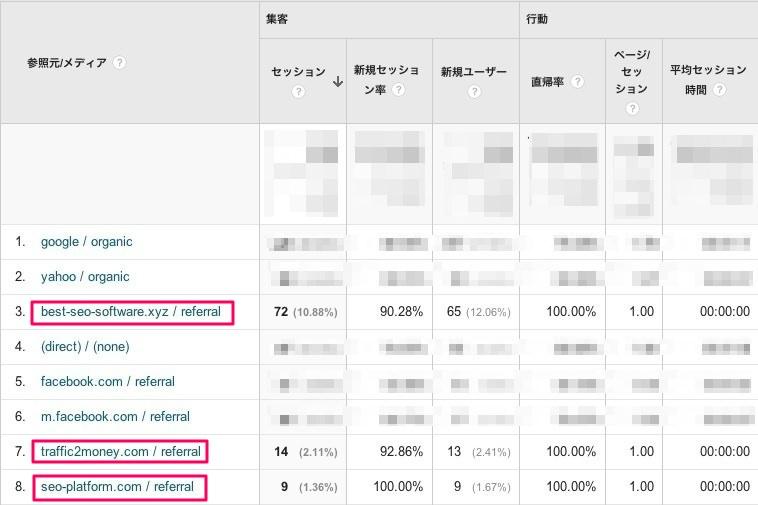 Googleアナリティクスでリファラースパムを確認