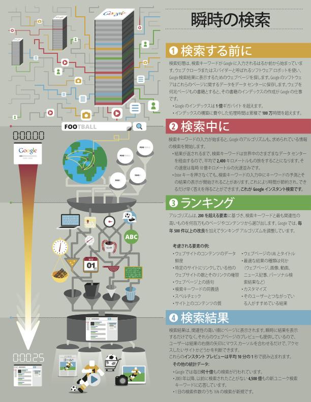 検索エンジンの仕組みのインフォグラフィック