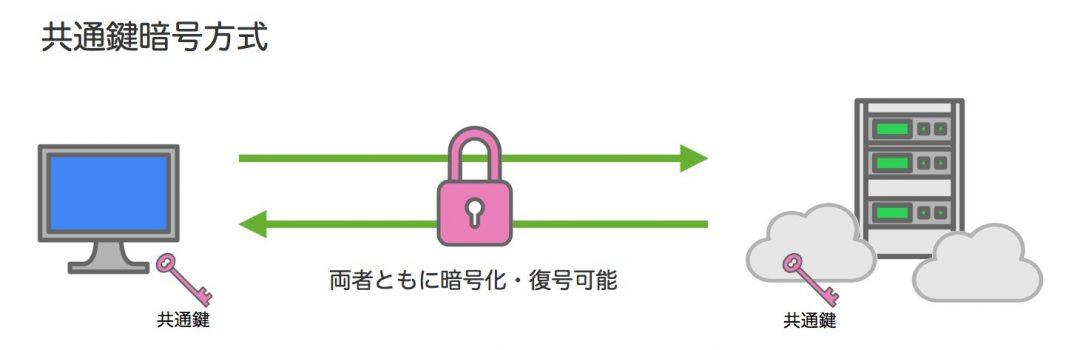 共通鍵暗号方式 図