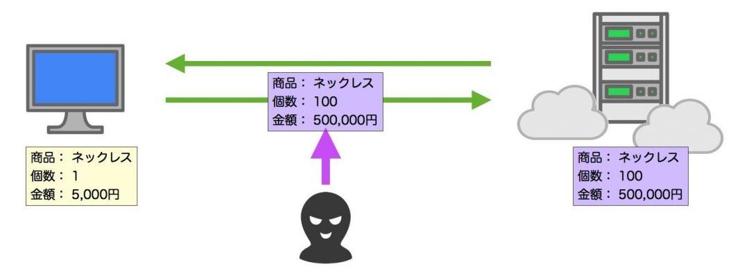 データ改竄 図