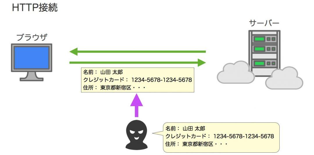 HTTP 接続 図