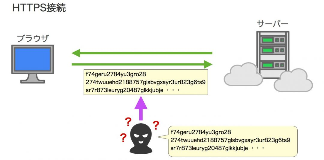 HTTPS 接続 図