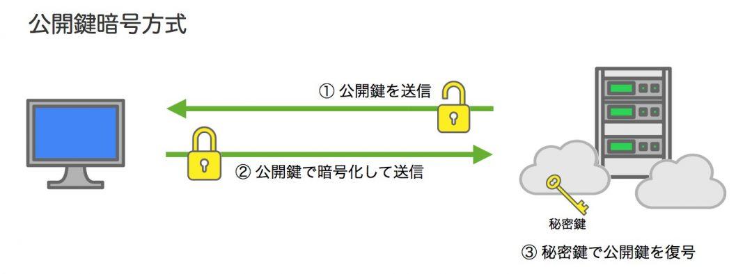 公開鍵暗号方式 図