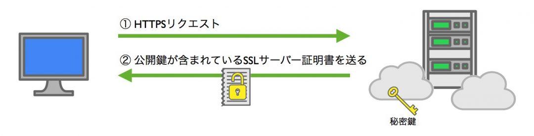 SSLの仕組み1 証明書と公開鍵をクライアントに送る