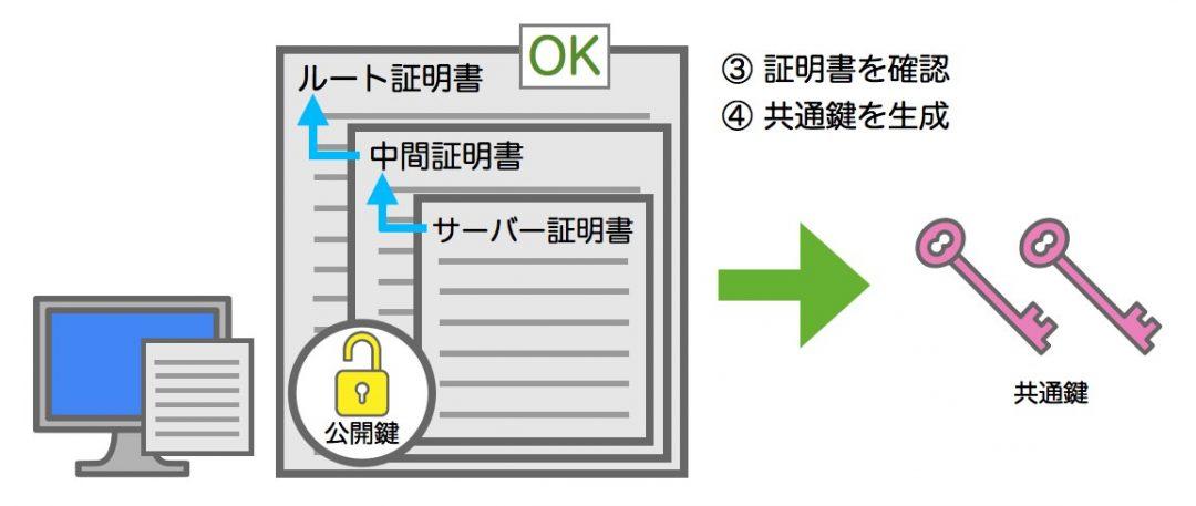 SSLサーバー証明書を確認し、共通鍵を生成 図