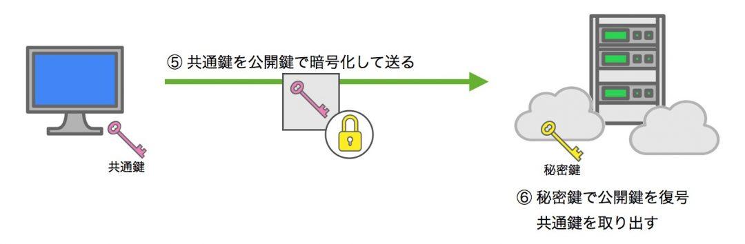 共通鍵を公開鍵で暗号化してサーバーに送信 図