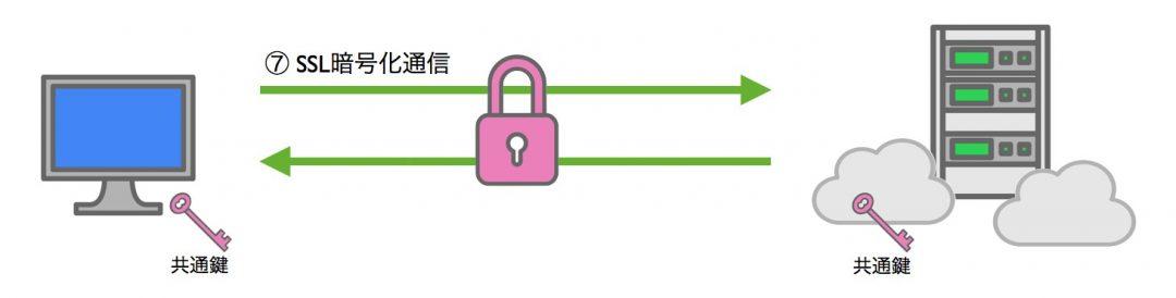 共通鍵でSSL通信を開始 図