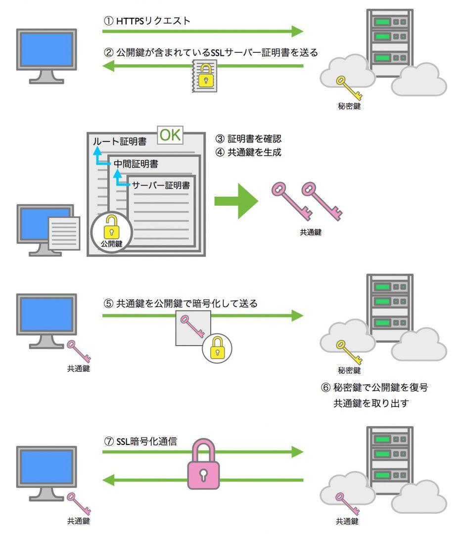 SSLの仕組み 全体図