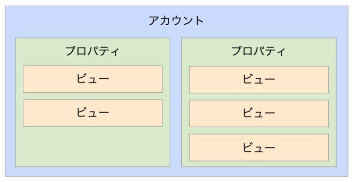 Googleアナリティクスの構造