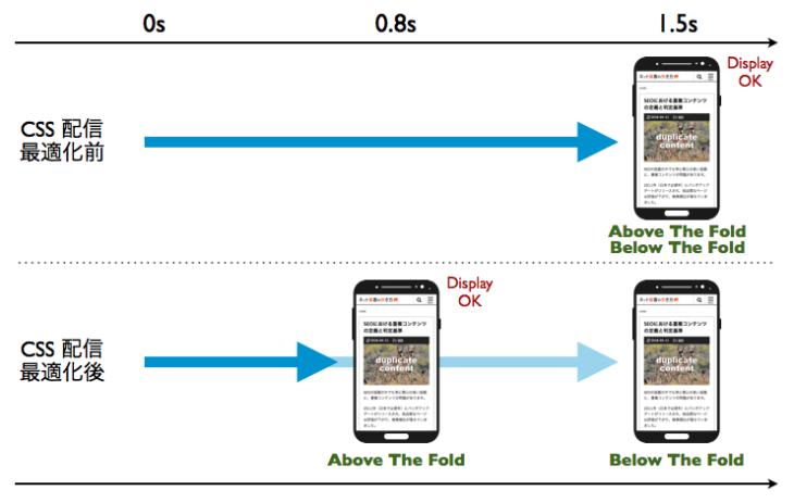 CSS配信最適化前と最適化後の表示速度の違い