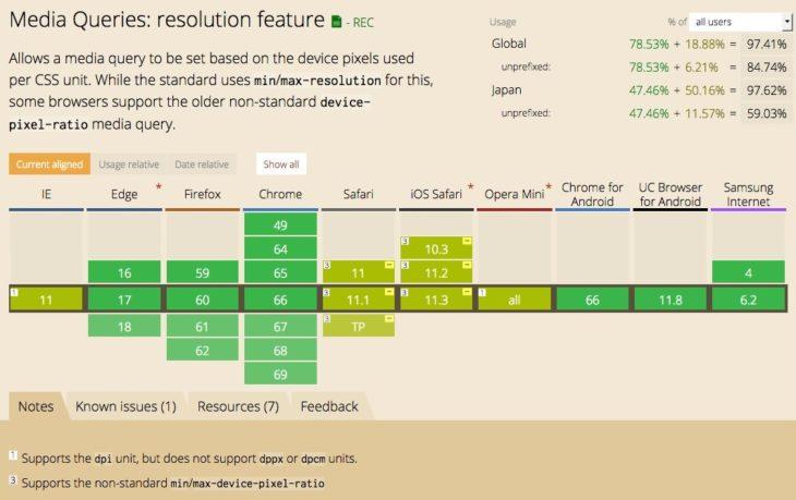 CSS resolution メディアクエリのブラウザサポート状況