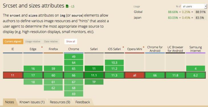 srcset と sizes 属性のブラウザのサポート状況