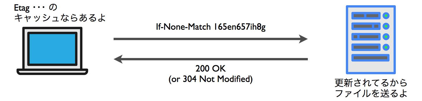 If-None-Match による条件付きGETリクエスト