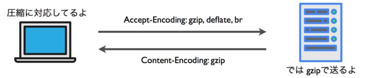圧縮リソースの通信の仕組み 図