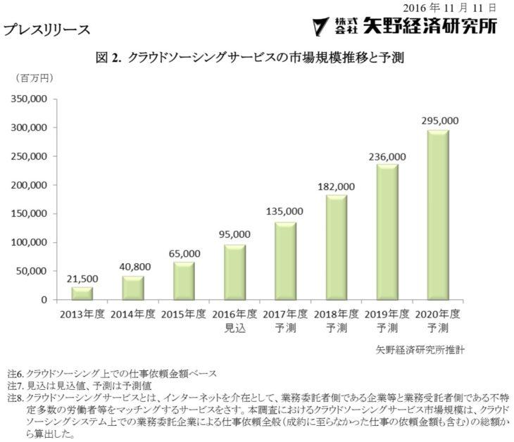 クラウドソーシングサービスの市場規模推移と予測 グラフ