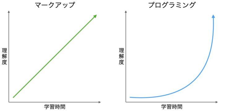 マークアップ言語とプログラミング言語の習得難易度の比較図