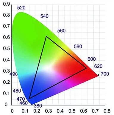 sRGBの色域
