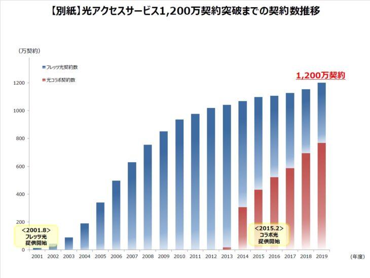 NTT東日本の光コラボ契約者推移