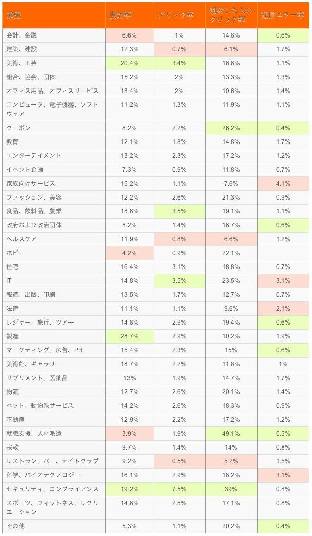 業種別メールマーケティングの効果測定